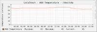HDD温度の変化